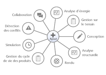 Services cloud AVANCé